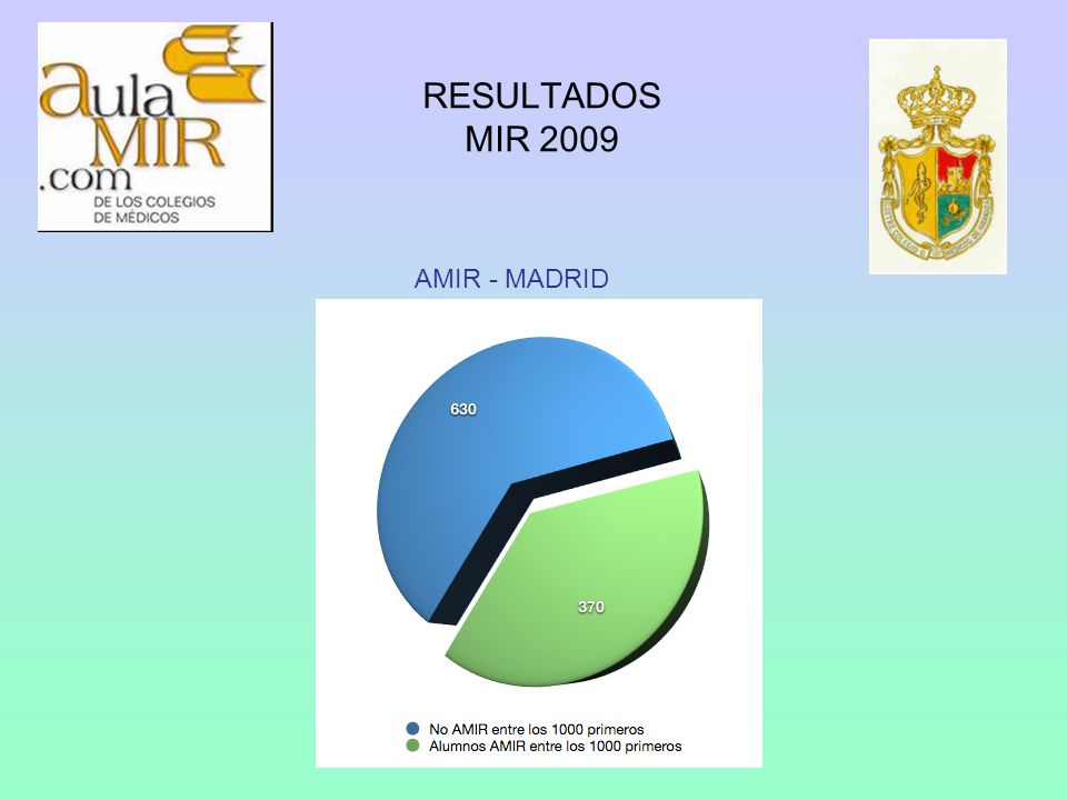 RESULTADOS MIR 2009 AMIR - MADRID