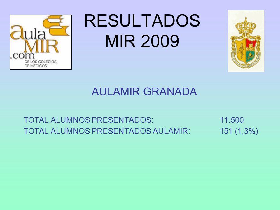 RESULTADOS MIR 2009 AULAMIR GRANADA TOTAL ALUMNOS PRESENTADOS: 11.500