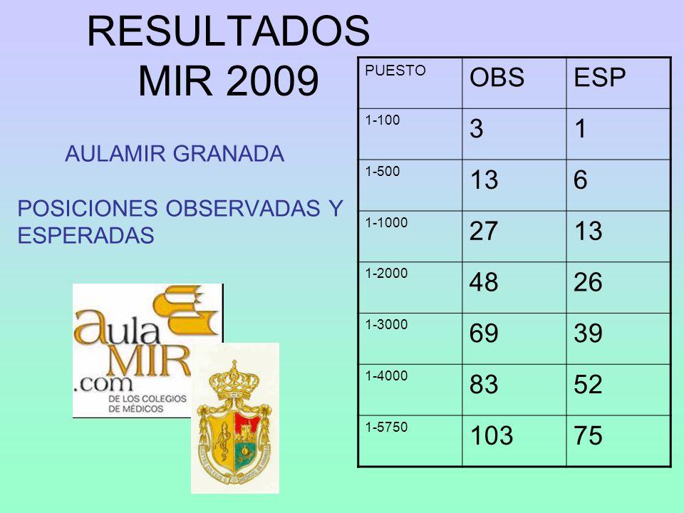 AULAMIR GRANADA POSICIONES OBSERVADAS Y ESPERADAS