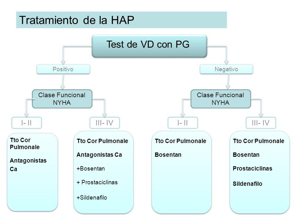 Tratamiento de la HAP Test de VD con PG I- II III- IV I- II III- IV