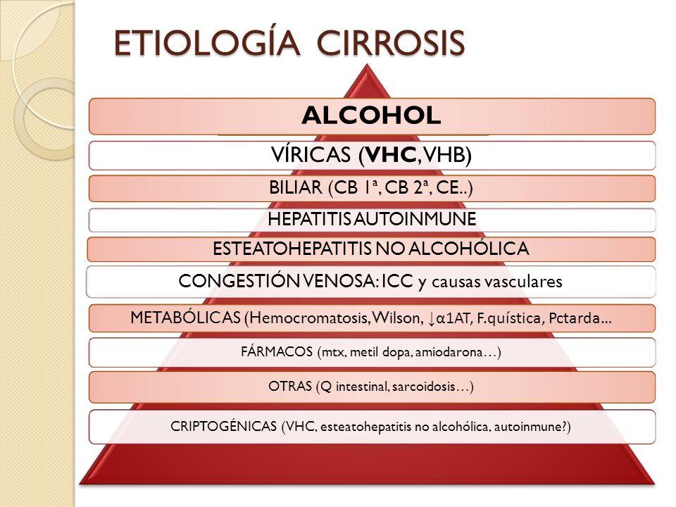 ETIOLOGÍA CIRROSIS ALCOHOL VÍRICAS (VHC, VHB)