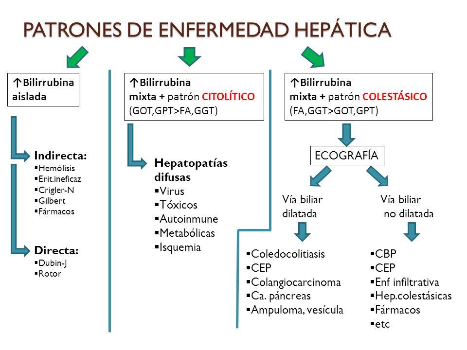 PATRONES DE ENFERMEDAD HEPÁTICA