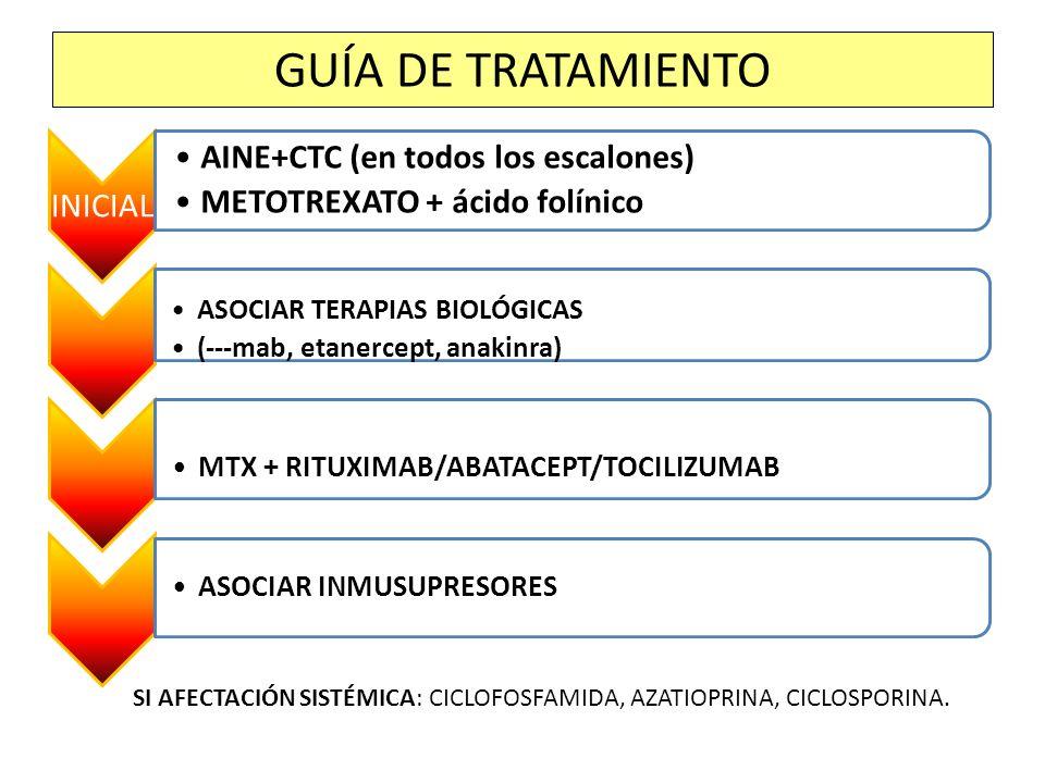 GUÍA DE TRATAMIENTO INICIAL AINE+CTC (en todos los escalones)