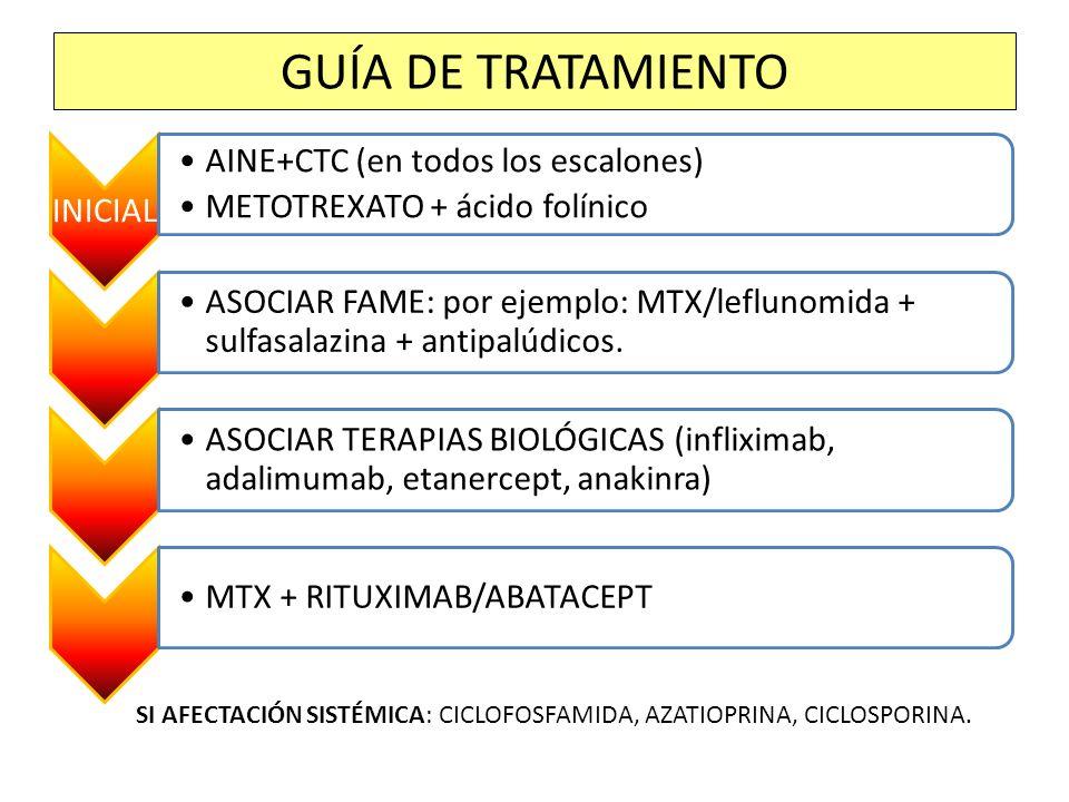 GUÍA DE TRATAMIENTO INICIAL. AINE+CTC (en todos los escalones) METOTREXATO + ácido folínico.