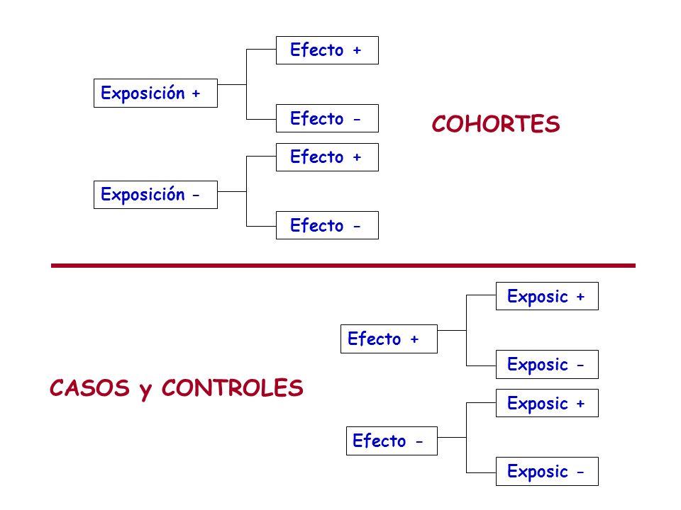 COHORTES CASOS y CONTROLES Efecto + Exposición + Efecto - Efecto +