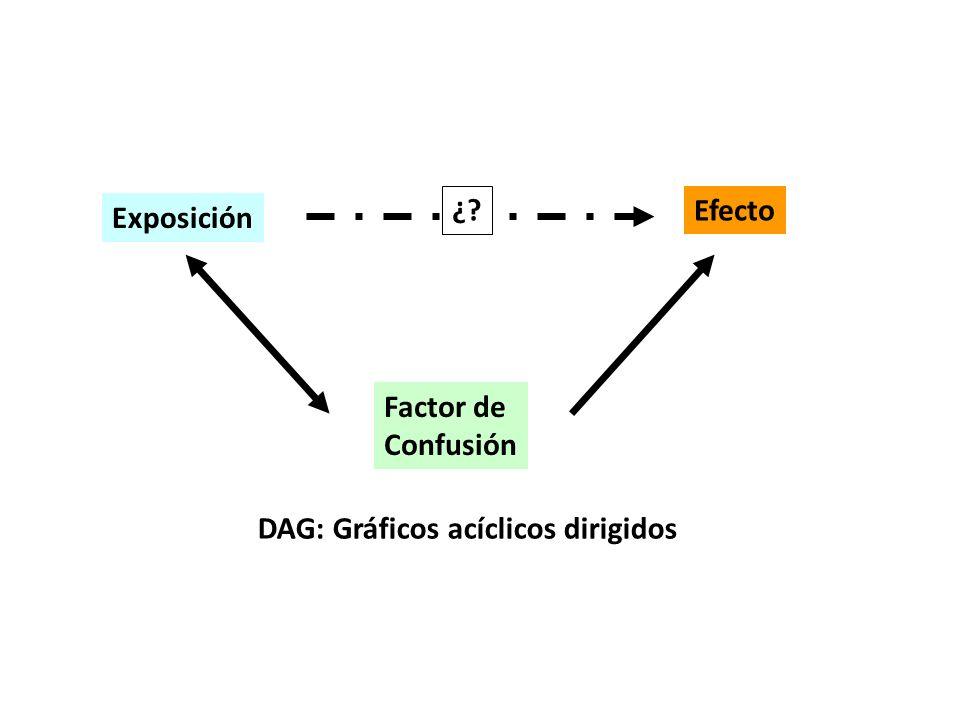 ¿ Efecto Exposición Factor de Confusión DAG: Gráficos acíclicos dirigidos