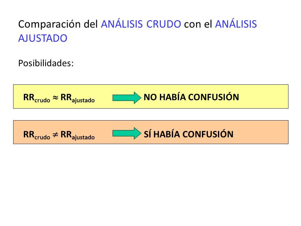 Comparación del ANÁLISIS CRUDO con el ANÁLISIS AJUSTADO