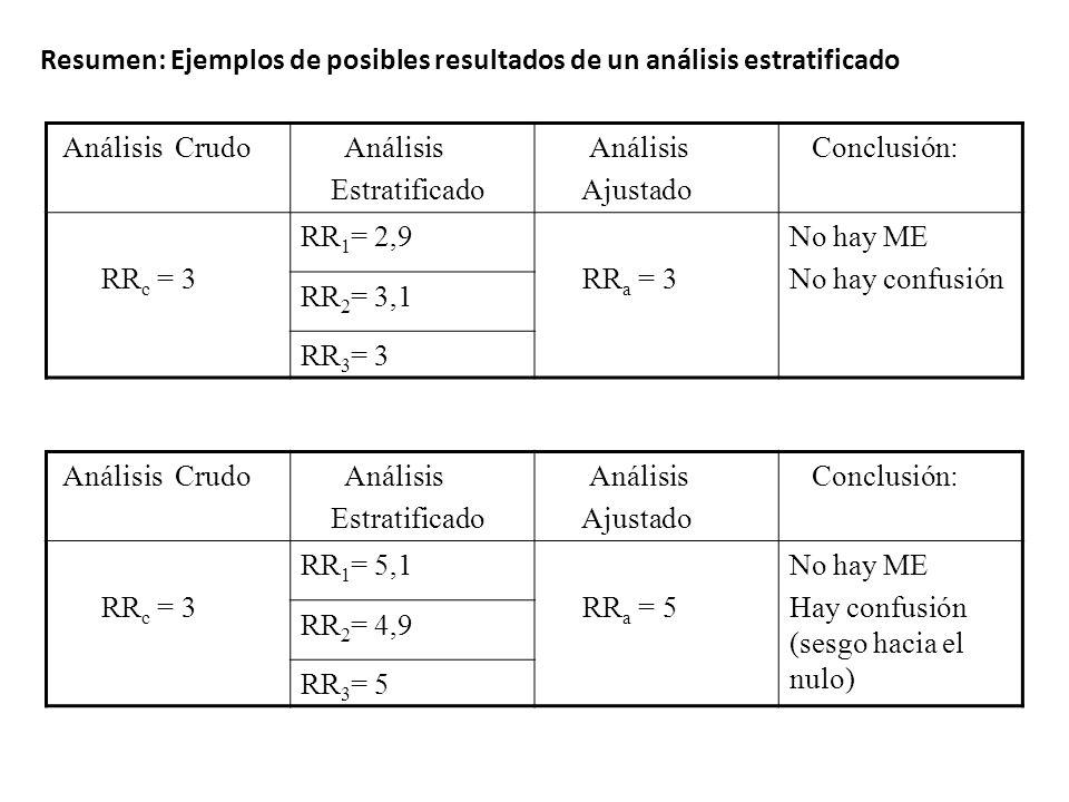Resumen: Ejemplos de posibles resultados de un análisis estratificado