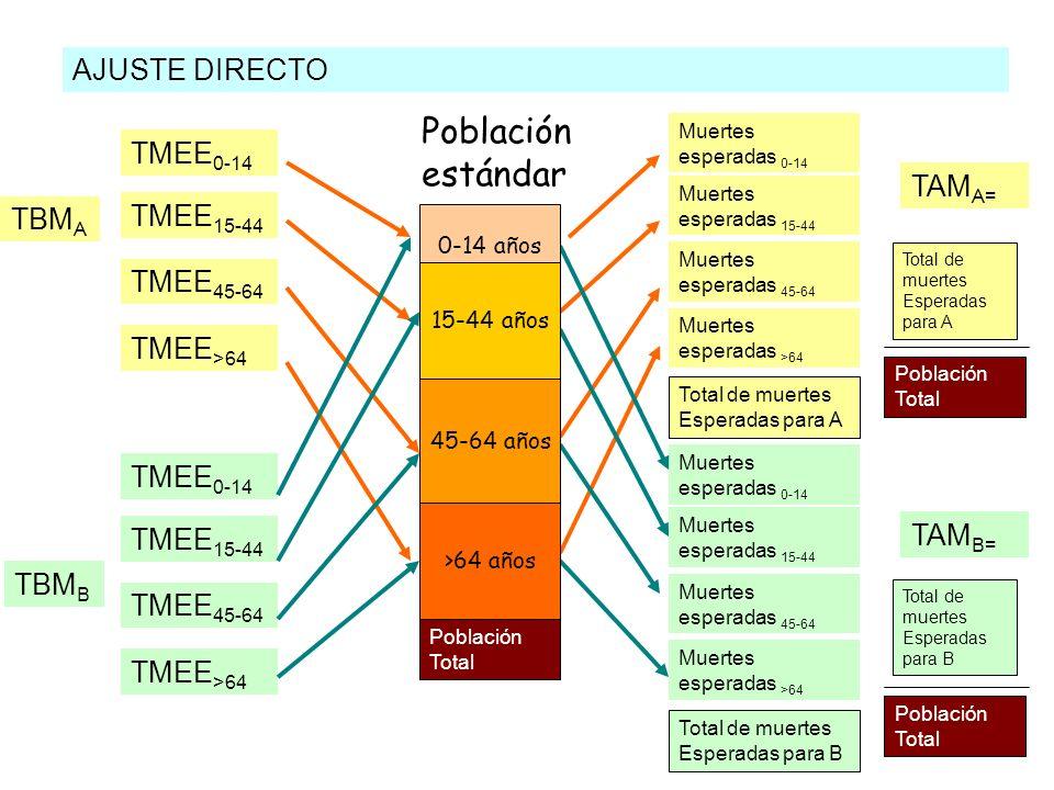 Población estándar AJUSTE DIRECTO TMEE0-14 TAMA= TMEE15-44 TBMA