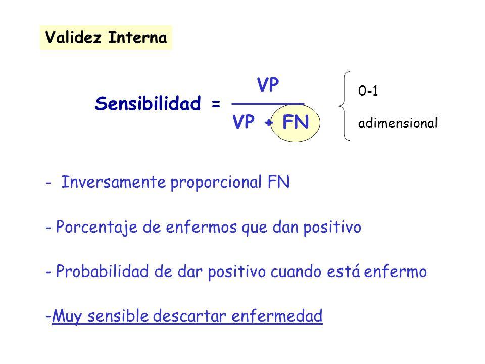 VP Sensibilidad = VP + FN Validez Interna Inversamente proporcional FN