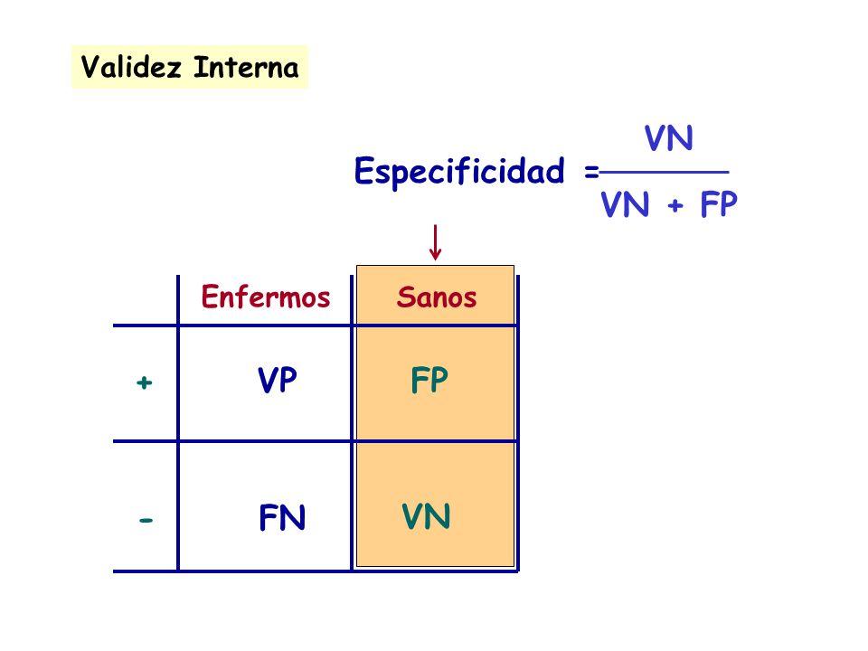 VN VN + FP Especificidad = + VP FP - FN VN Validez Interna Enfermos