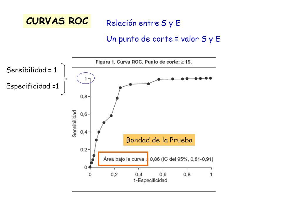 CURVAS ROC Relación entre S y E Un punto de corte = valor S y E