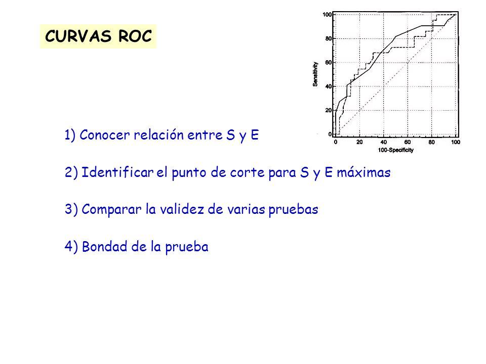 CURVAS ROC 1) Conocer relación entre S y E