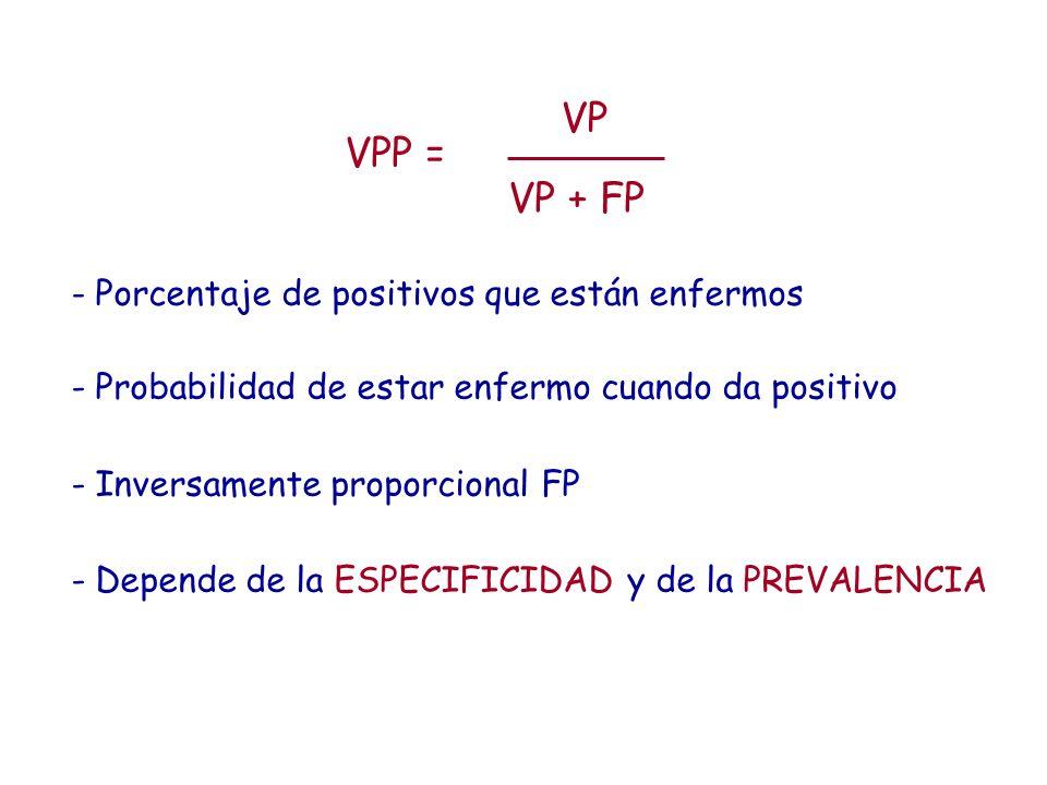 VP VPP = VP + FP Porcentaje de positivos que están enfermos