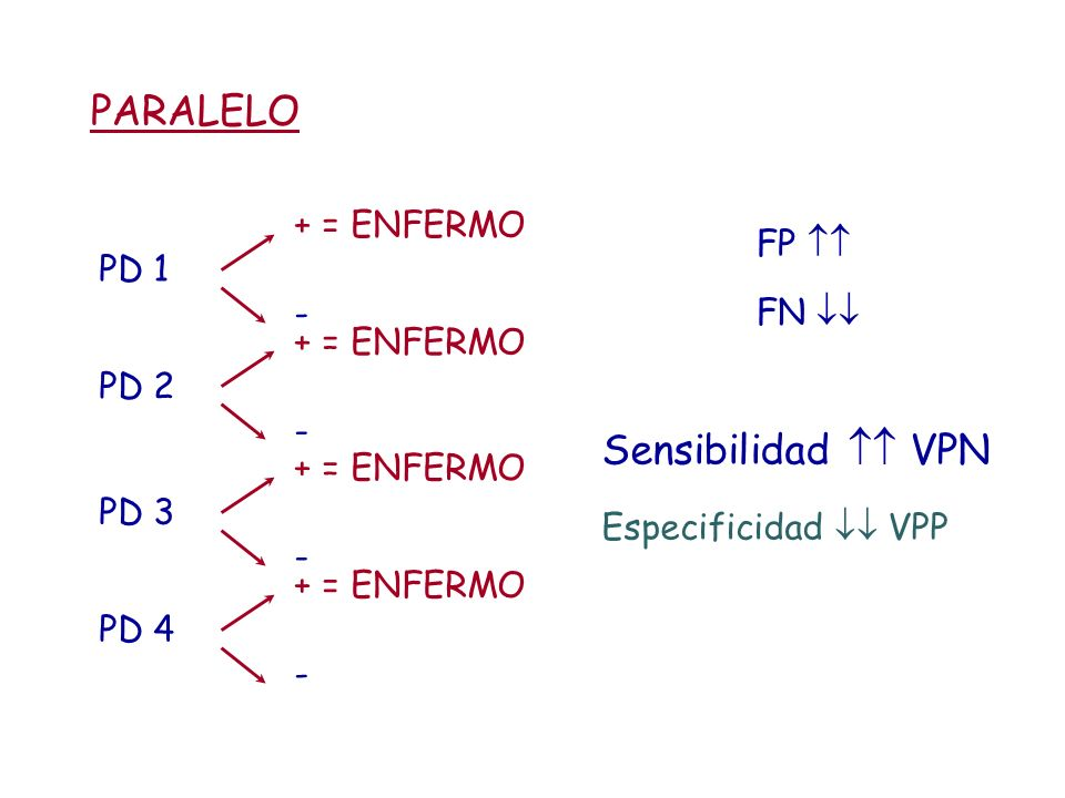 PARALELO Sensibilidad  VPN + = ENFERMO FP  FN  PD 1 -