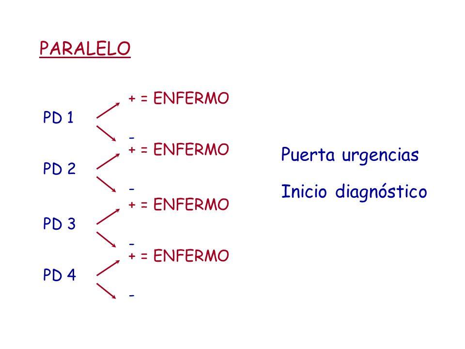 PARALELO Puerta urgencias Inicio diagnóstico + = ENFERMO PD 1 -