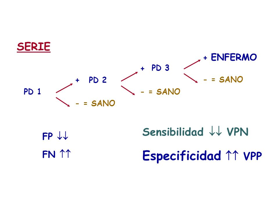 Especificidad  VPP SERIE Sensibilidad  VPN FP  FN  + ENFERMO
