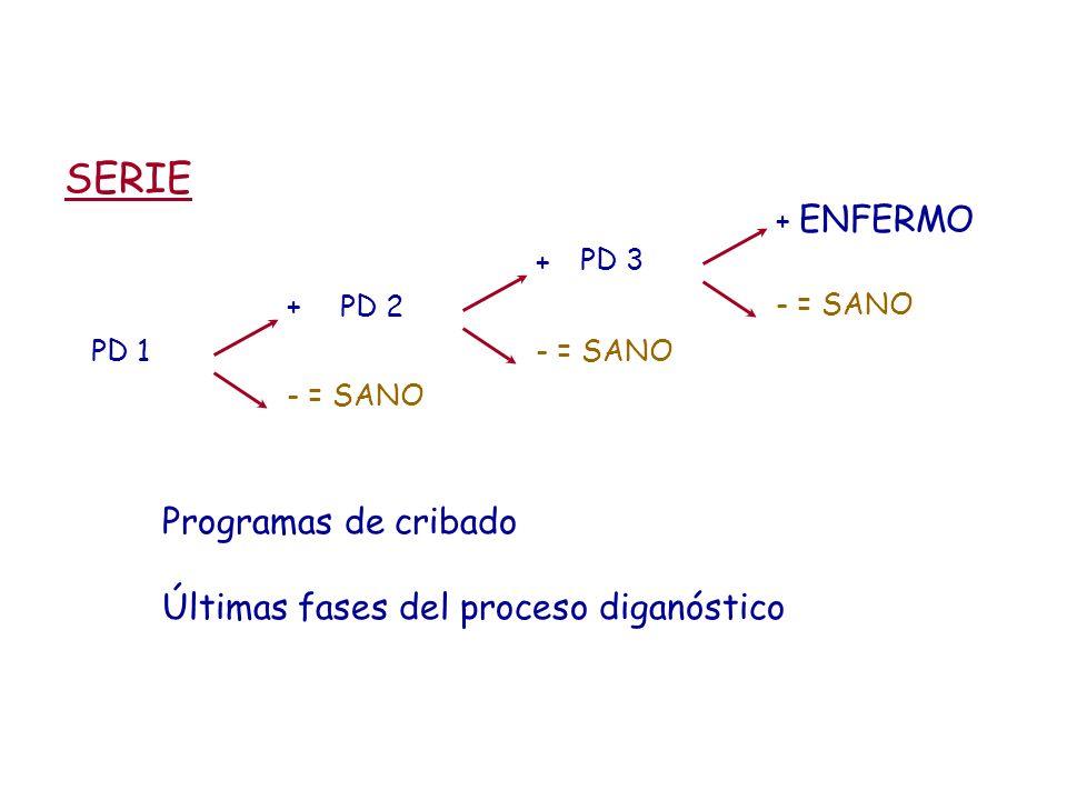 SERIE Programas de cribado Últimas fases del proceso diganóstico