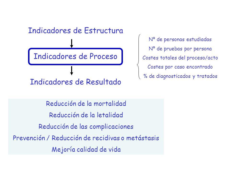 Indicadores de Estructura