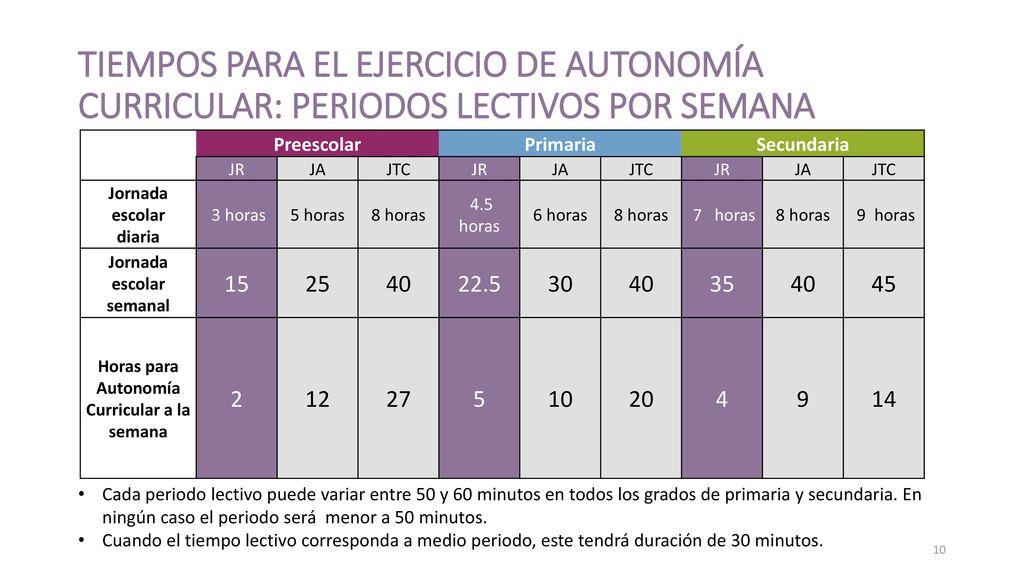 Jornada escolar semanal Horas para Autonomía Curricular a la semana