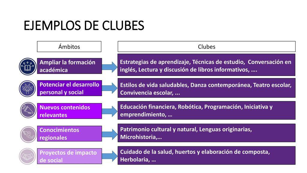EJEMPLOS DE CLUBES Ámbitos Clubes