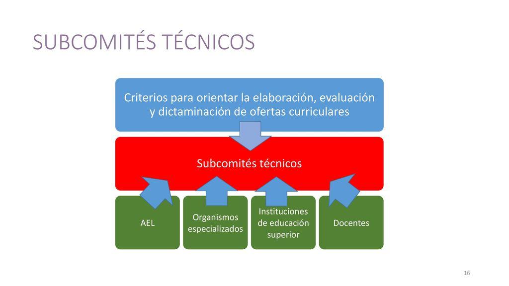 SUBCOMITÉS TÉCNICOS Criterios para orientar la elaboración, evaluación y dictaminación de ofertas curriculares.