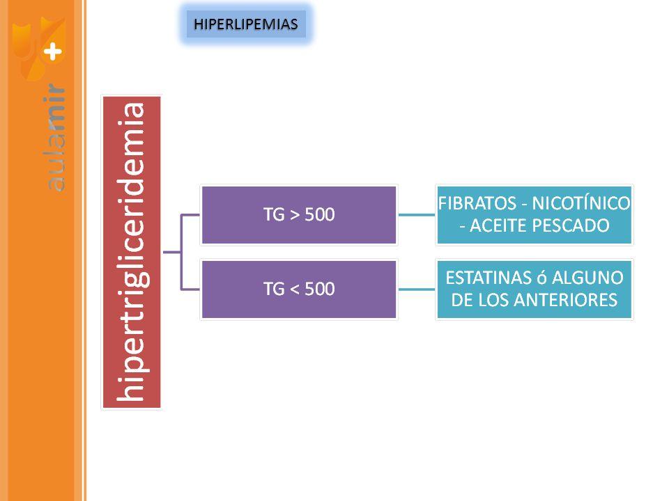 HIPERLIPEMIAS