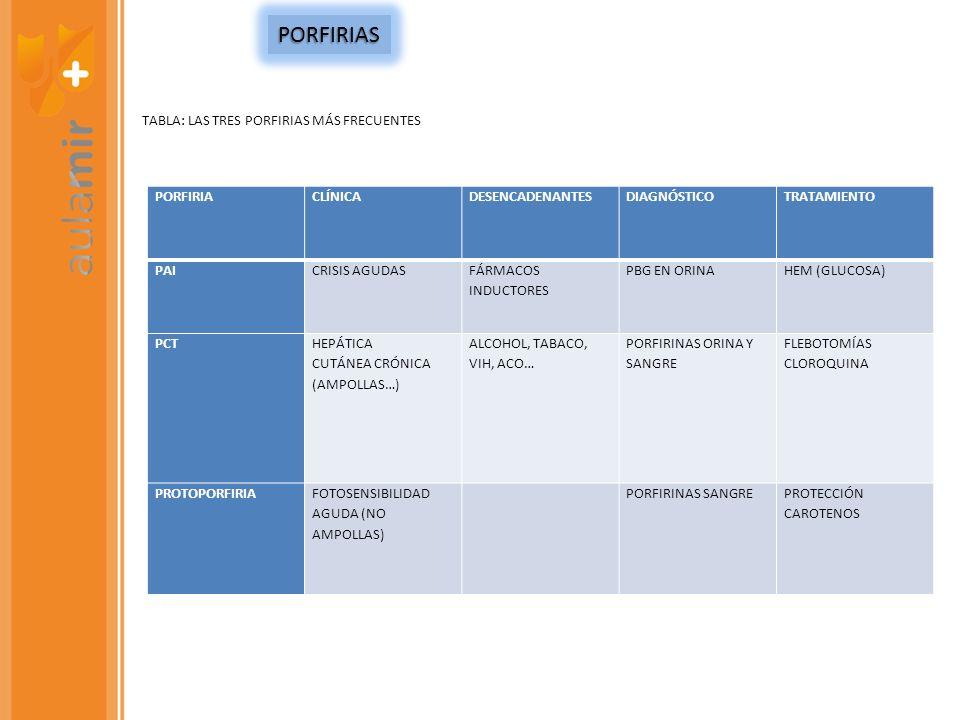 PORFIRIAS TABLA: LAS TRES PORFIRIAS MÁS FRECUENTES PORFIRIA CLÍNICA