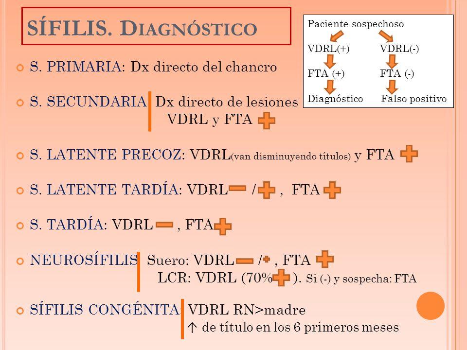 SÍFILIS. Diagnóstico S. PRIMARIA: Dx directo del chancro
