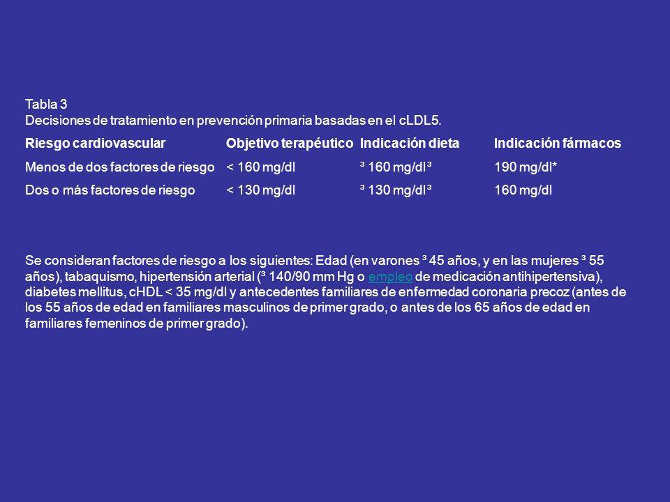 Tabla 3 Decisiones de tratamiento en prevención primaria basadas en el cLDL5.