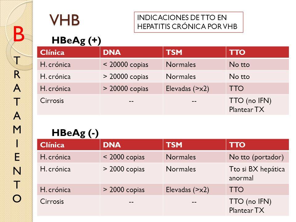 B VHB T R A M I E N O HBeAg (+) HBeAg (-) INDICACIONES DE TTO EN