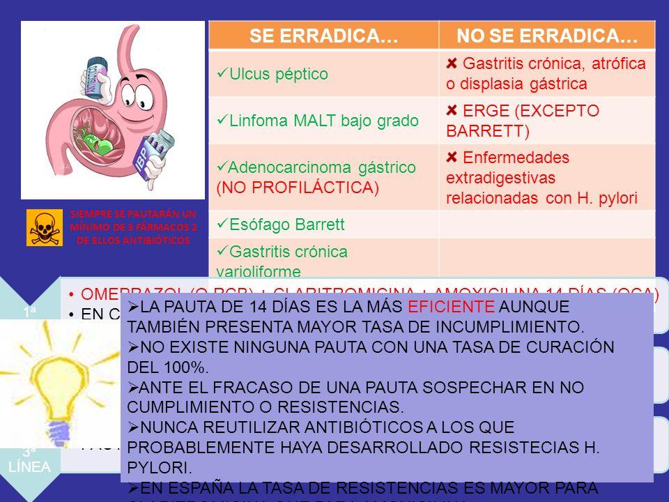 SIEMPRE SE PAUTARÁN UN MÍNIMO DE 3 FÁRMACOS 2 DE ELLOS ANTIBIÓTICOS