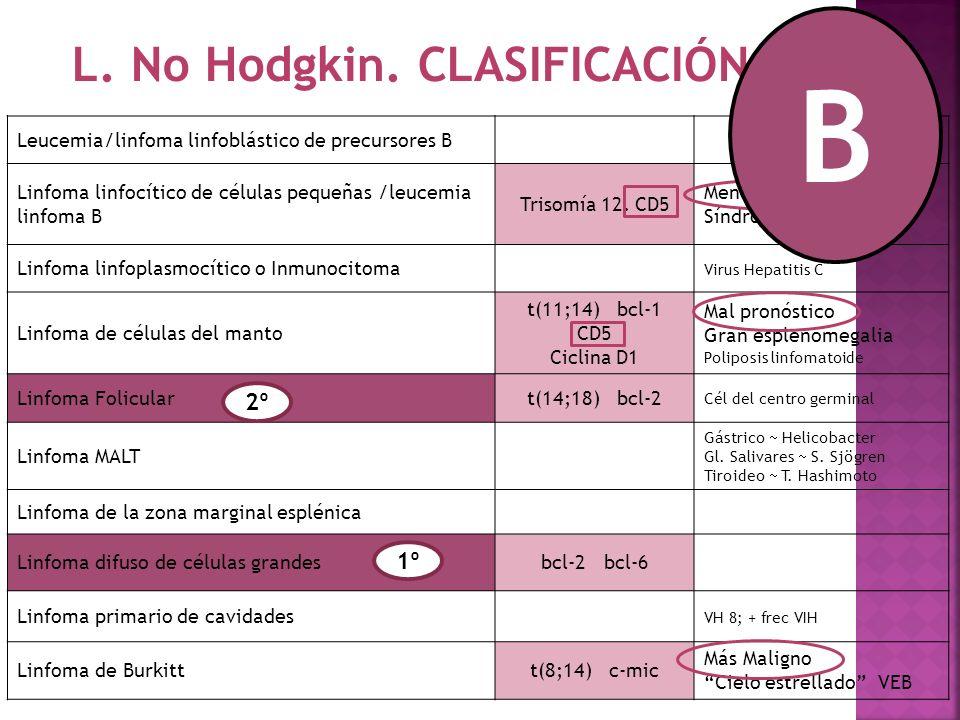B L. No Hodgkin. CLASIFICACIÓN 2º 1º