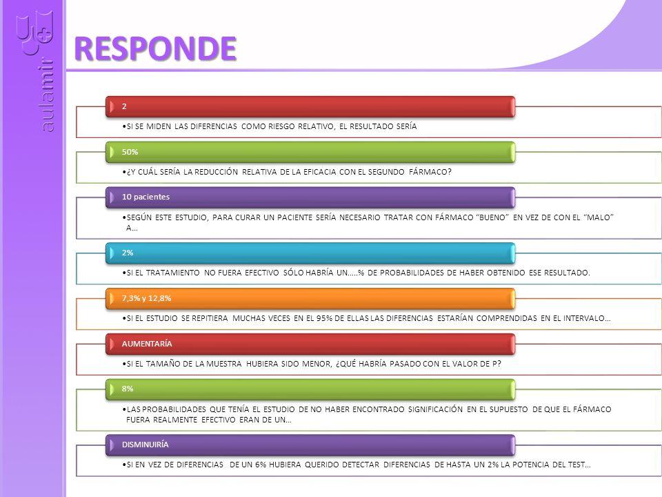 RESPONDE SI SE MIDEN LAS DIFERENCIAS COMO RIESGO RELATIVO, EL RESULTADO SERÍA. 2.