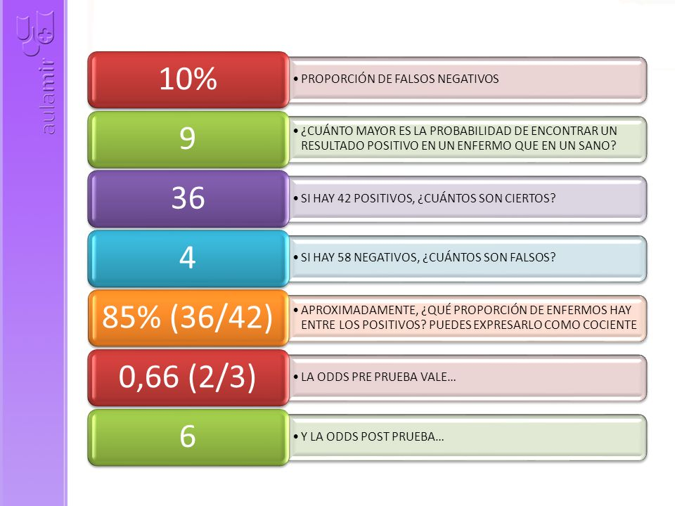 10% 9 36 4 85% (36/42) 0,66 (2/3) 6 PROPORCIÓN DE FALSOS NEGATIVOS