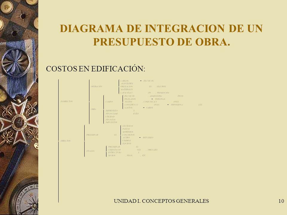 DIAGRAMA DE INTEGRACION DE UN PRESUPUESTO DE OBRA.