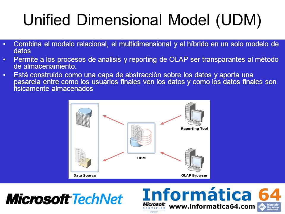 Unified Dimensional Model (UDM)