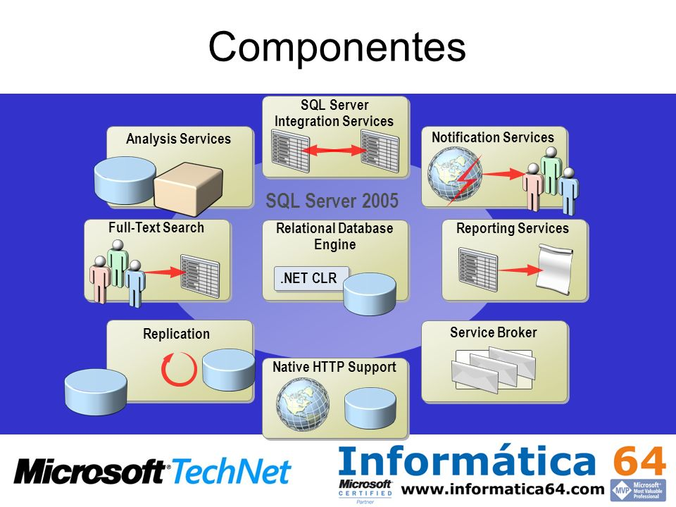 Componentes SQL Server 2005 SQL Server Integration Services