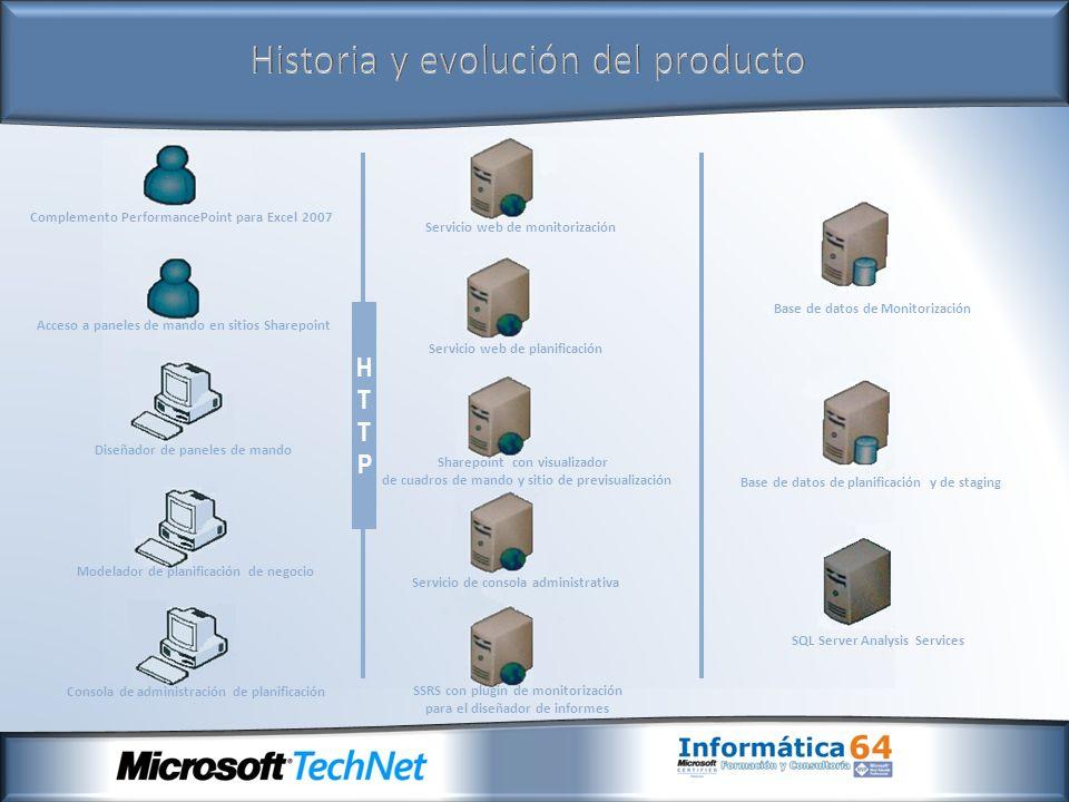 Historia y evolución del producto