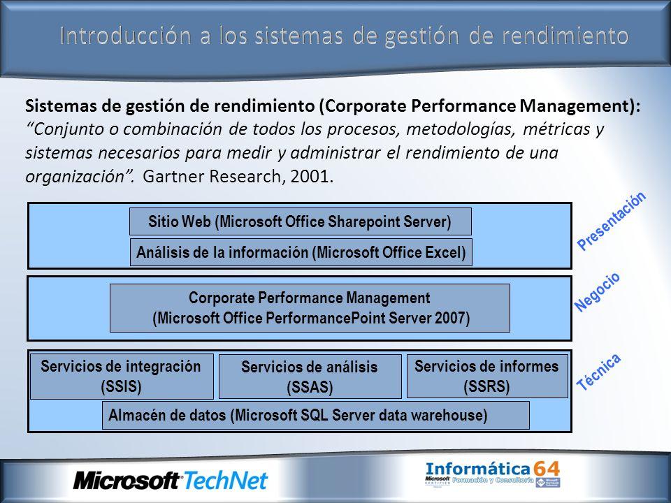 Introducción a los sistemas de gestión de rendimiento