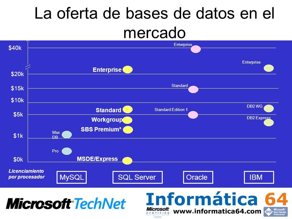 La oferta de bases de datos en el mercado