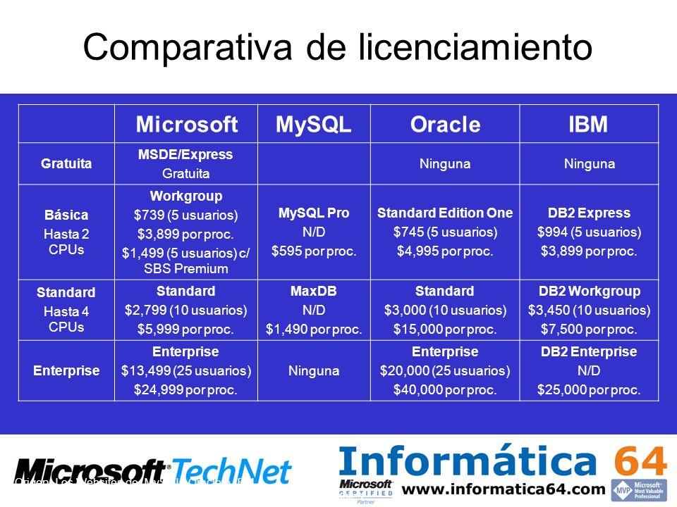 Comparativa de licenciamiento