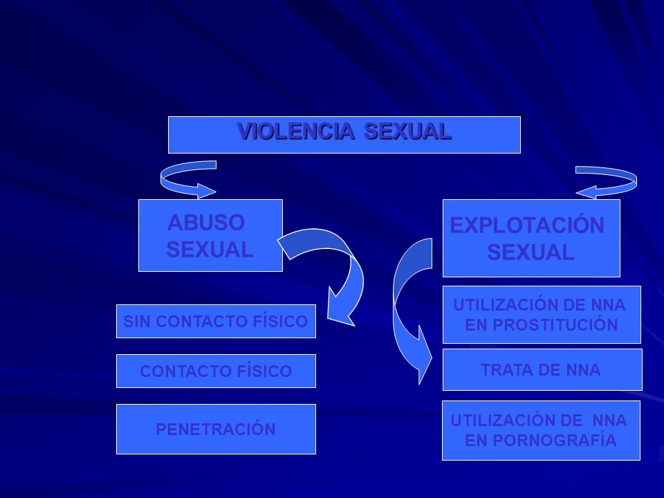 VIOLENCIA SEXUAL ABUSO SEXUAL EXPLOTACIÓN SEXUAL