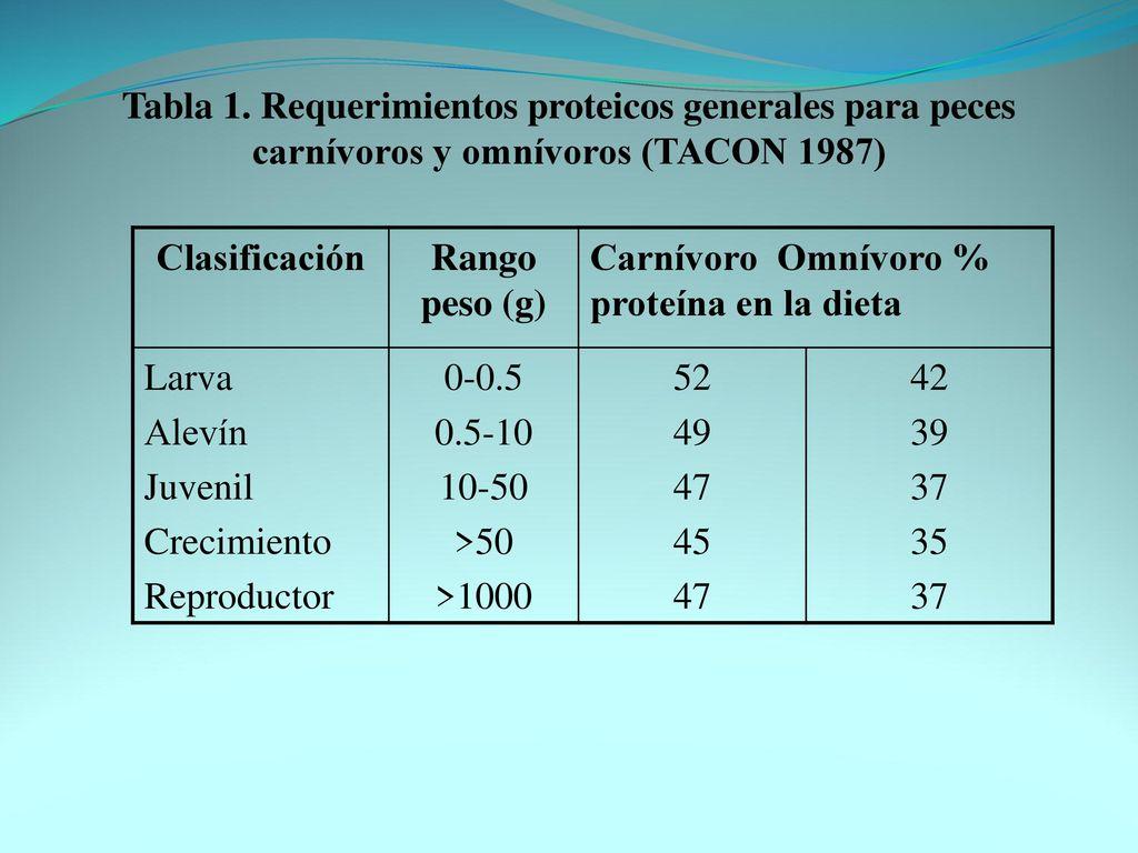 Alimentaci n y nutrici n pisc cola ppt descargar for Tabla de alimentacion para peces cachama