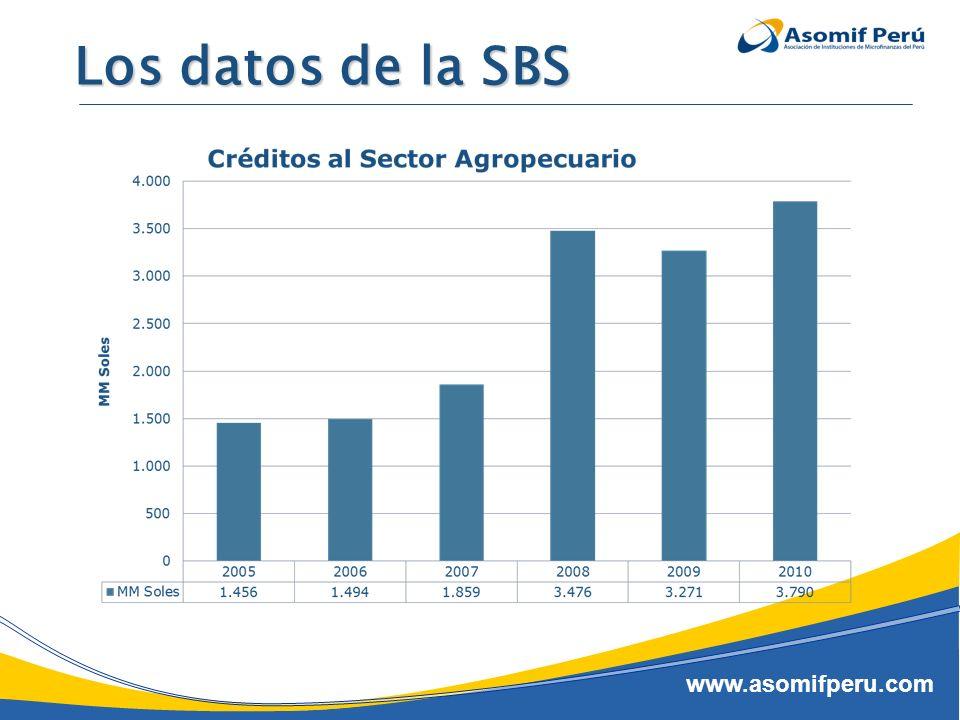 Los datos de la SBS