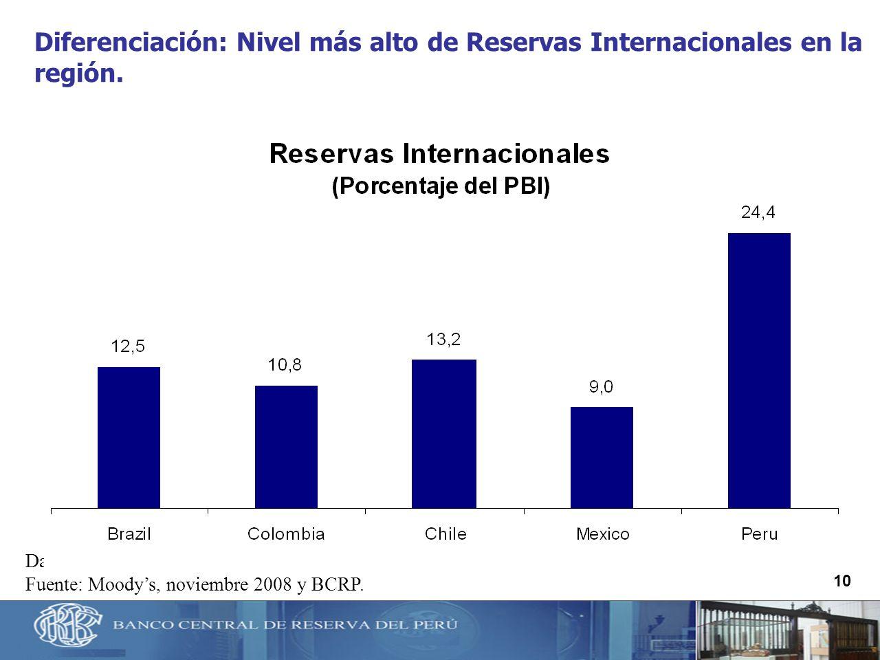 Diferenciación: Nivel más alto de Reservas Internacionales en la región.