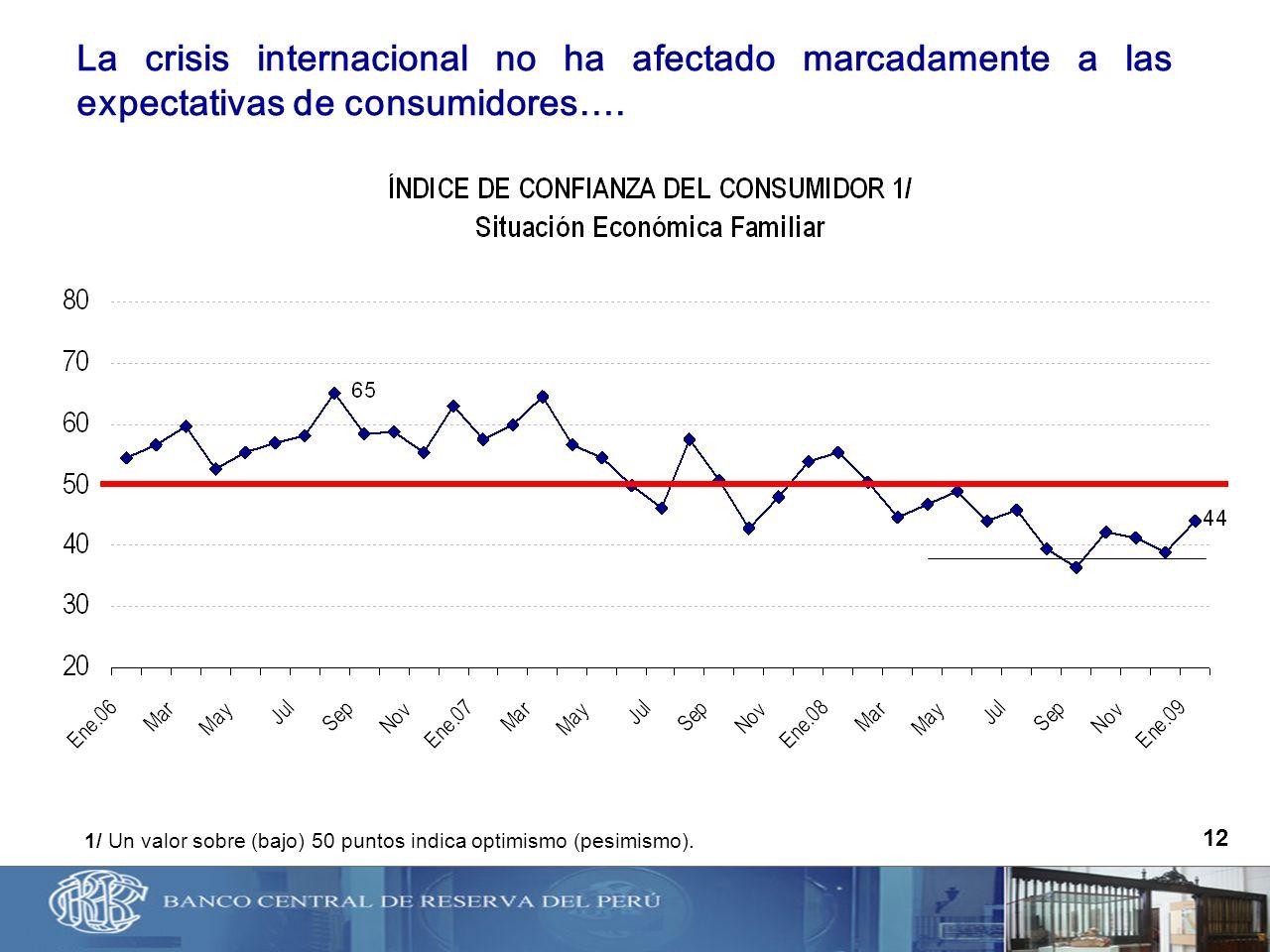 La crisis internacional no ha afectado marcadamente a las expectativas de consumidores….
