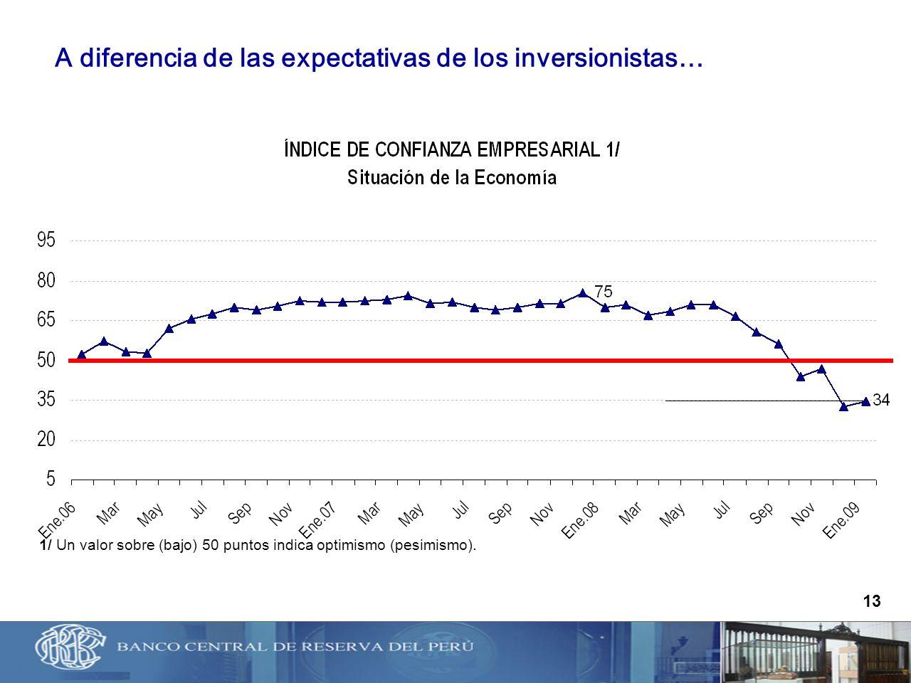 A diferencia de las expectativas de los inversionistas…