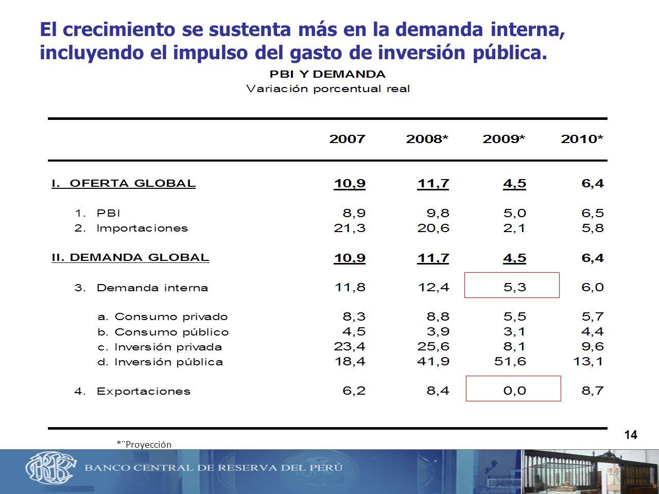El crecimiento se sustenta más en la demanda interna, incluyendo el impulso del gasto de inversión pública.