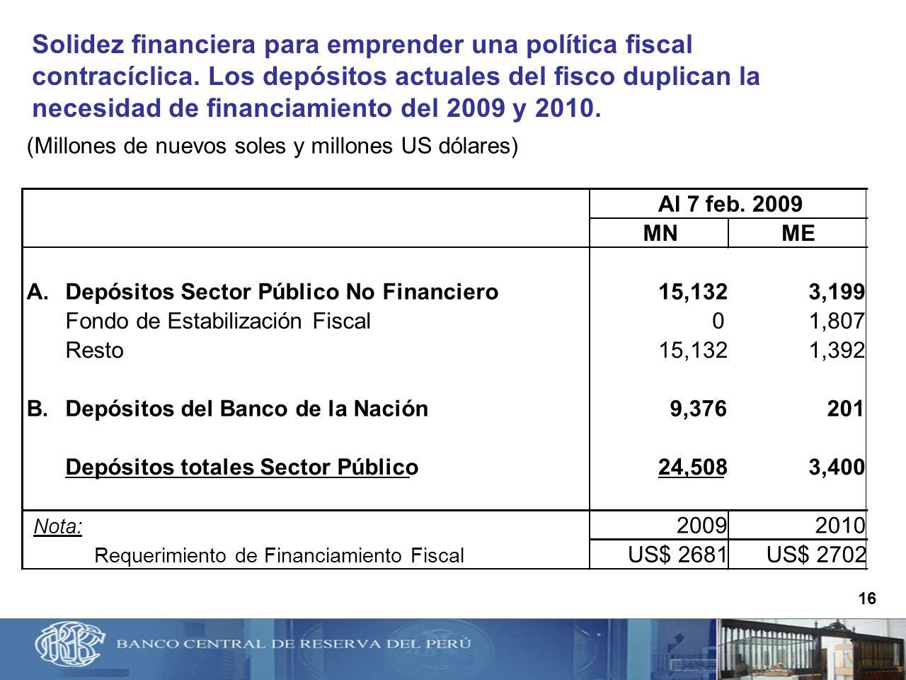 Solidez financiera para emprender una política fiscal contracíclica